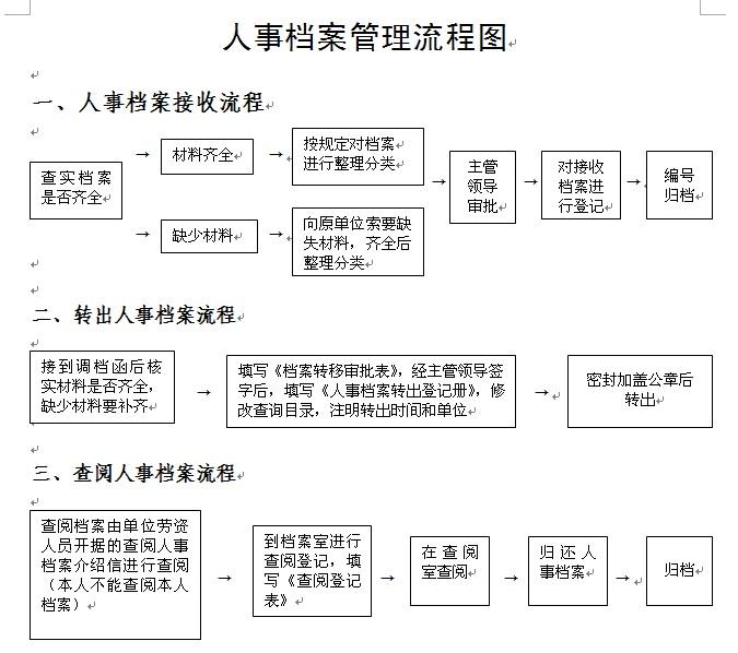 档案资料整理步骤